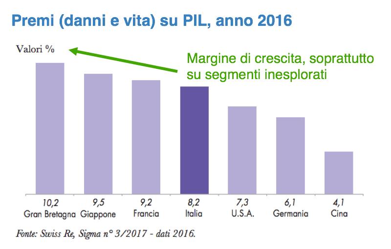 Grafico premi danni e vita su PIL, anno 2016