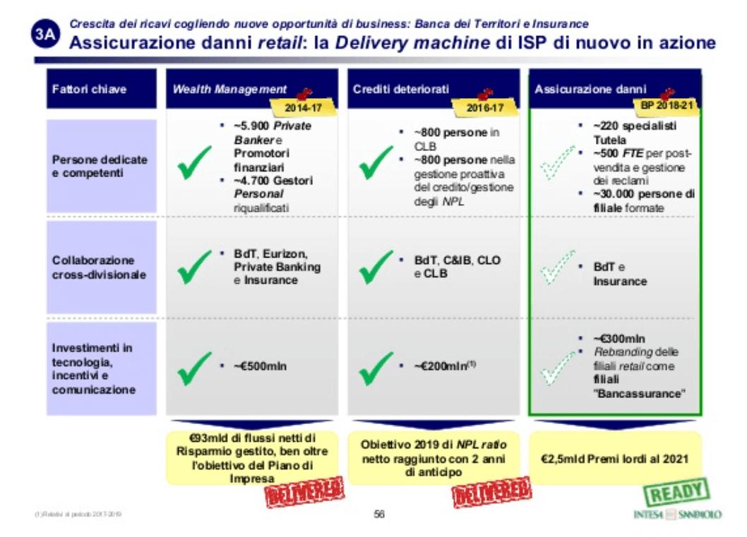 Piano Industriale Assicurazioni Intesa San Paolo