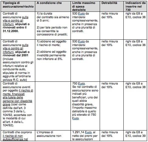 tabella detrazioni assicurazione